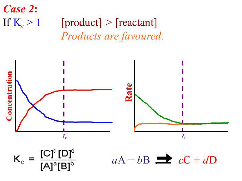 If Kc > 1 [product] > [reactant] Products are favoured.